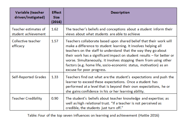 Table: Four of the top seven influences on learning and achievement (Hattie 2016)